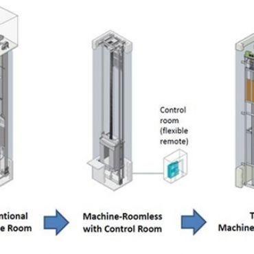 Các công nghệ sản xuất thang máy gia đình phổ biến nhất hiện nay